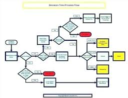 Flow Chart Format In Word Classy Project Flow Chart Template