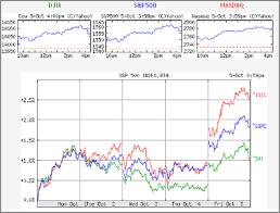 Investing Market News Realtime Stock Market Chart