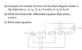 A2 Note Solved A Compute The Transfer Function For The Block Di