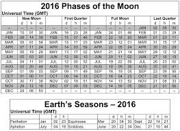 Full Moon Chart 2016 Printable Calendar With Moon Phases Calendar Template 2019