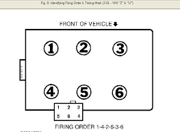 ford taurus spark plug diagram wiring diagram meta i need firing order from coil to cylinders for a ford taurus 3 0 2001 ford taurus spark plug wire diagram ford taurus spark plug diagram
