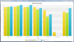 Javafx 2 0 Bar And Scatter Charts And Javafx 2 1