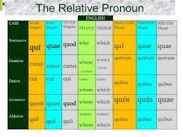 Relative Pronoun Song In Latin Youtube