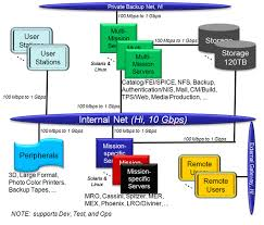 mipl functional diagram