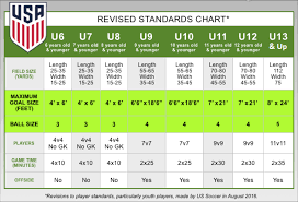 Us Soccer Standards Chart Recent Changes For Play
