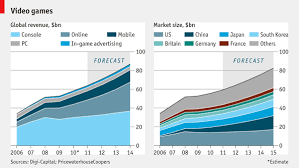 Video Game Charts Comments On Daily Chart Shoot Em Up The Economist