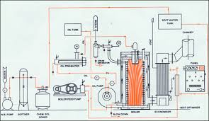 non ibr four pass fully steam generating boiler steam generating non ibr four pass fully steam generating boiler steam generating boiler oil fired steam boilers mumbai