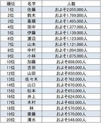 日本 で 一 番 多い 苗字