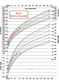 Birth Length Chart Mchb Training Module Using The Cdc Growth Charts