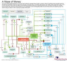 40 Charts That Explain Money In Politics Vox