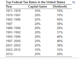 Solved What Was The Effective Dividend Tax Rate For A U S