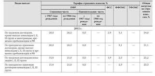 Страховые взносы в государственные внебюджетные фонды  5 18 приведены типовые записи по отражению операций по расчетам и платежам в бюджет и государственные внебюджетные фонды