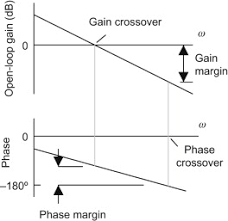 Phase Crossover Frequency An Overview Sciencedirect Topics
