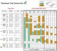Esr Capacitance Chart Solder