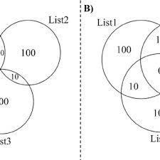 Triple Venn Diagram The Four Types Of Venn Diagrams Drawn By The Venndiagram Package A
