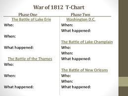 War Of 1812 Chart