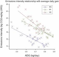 Distributions Of Emissions Intensity For Individual Beef