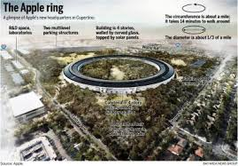 microclimate conditions on site recycling of all excavated dirt into berms eliminating dust heaving trucks rumbling through the neighborhood during the apple new office