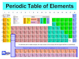 The Periodic Table Chapter 5.1 Notes. Organizing the Elements ...