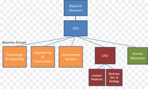 Cfo Organizational Chart Engineering Cartoon