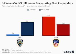 Chart 18 Years On 9 11 Illnesses Still Devastating First
