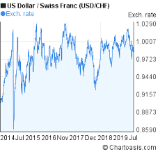Chart Chf Usd Usd Chf 5 Years Chart Us Dollar Swiss Franc Rates