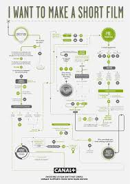 Video Production Process Flow Chart Incredible Charts For A Perfect Film Making Process Video
