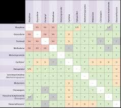 Drug Combination Chart Injectable Drug Compatibility Chart Www Bedowntowndaytona Com