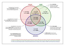Diagram : Diagram Arrant Pedantry Diqvzdu English Picture Ideas ...