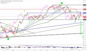 Xlk Stock Price And Chart Amex Xlk Tradingview Uk