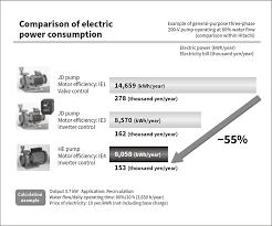 environmental impact of motors