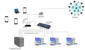 will this home network setup work? [solved] networking wifi network diagram at Home Network Setup Diagram