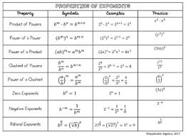 Properties Of Exponents Reference Chart Notes Handout Graphic Organizer