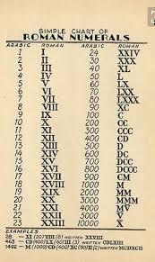 Roman Numerals Math Formulas Math Vocabulary Math Lessons