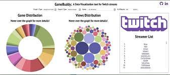 Github Lawrenccee Gamebuddy Javascript Data Visualization