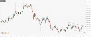 Usd Idr Technical Analysis Pulls Back Sharply From Session