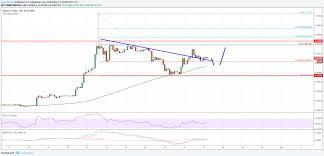 Ripple Price Analysis Xrp Usds Renewed Buying Interest