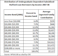 Pell Grant Eligibility Chart Who Gets The 3 4 Percent Student Loan Interest Rate