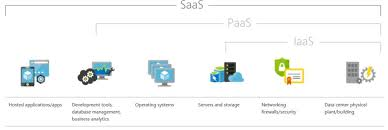 Saas Paas Or Iaas Which One Is Best For Your Business