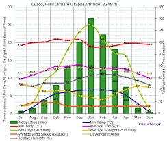 Lima Peru Climate Chart Climate Graph For Cuzco Peru