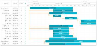 Bootstrap Gantt Chart Dhtmlxgantt Editable Javascript Dhtml Gantt Chart With