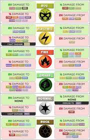 Pokemon Type Chart Circle Bedowntowndaytona Com