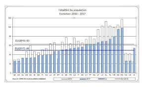 Is Figures 2017 Commission Behind - The Safety Releases Release Press Statistics What European Road