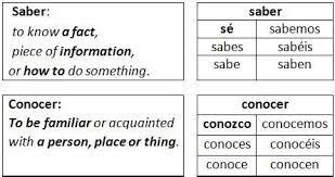 Saber Conocer Conjugations Google Search