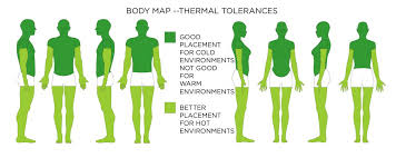 Injury Location Chart Body Map Wearable Technology Affordances Body Maps Wearable