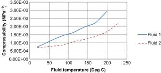 Brake Fluid Comparison Chart Brake Fluid An Overview Sciencedirect Topics