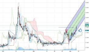Attbf Stock Price And Chart Otc Attbf Tradingview