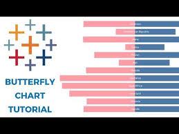 Tableau Butterfly Chart Tutorial Youtube