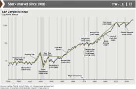 1930 Stock Market Chart Heres The Truth About The Stock Market In 16 Charts Stock