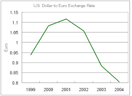 Euro Dollar Comparison Chart Us Dollar Euro Exchange Rate Chart